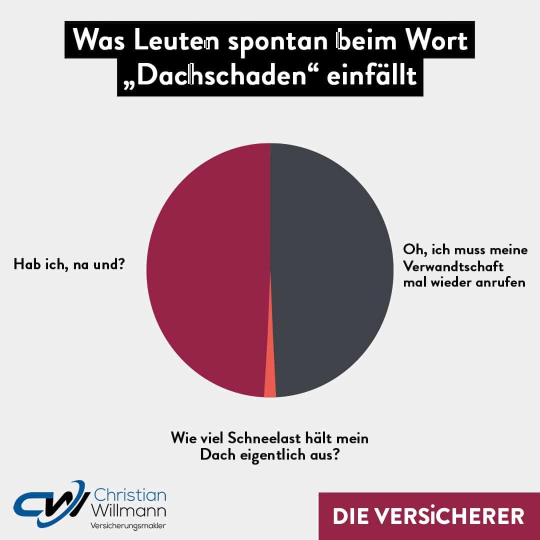 dachschaden-schneelast-download-data_edit Christian Willmann Versicherungsmakler Mannheim